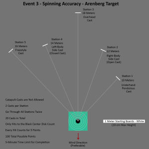 Event 3 Arenberg Spinning Accuracy